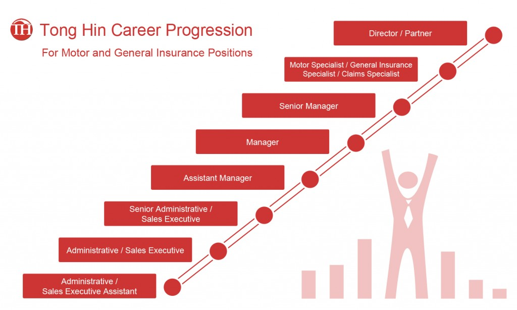 career-progression-charts-motor-and-general